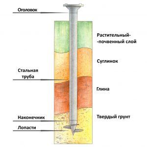 предварительное исследование грунта